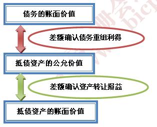 重生之重组螺旋_分割与重组构成图片_债务重组实现的收入