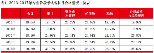2013-2017年注会专业阶段考试通过率