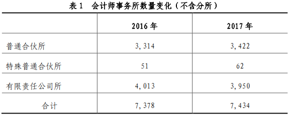 解码中国注册会计师行业基本情况