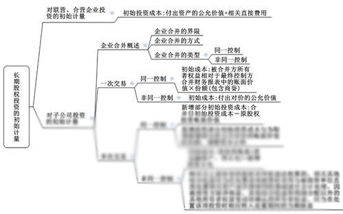 注会综合阶段备考需具备的专业知识框架-会计部分