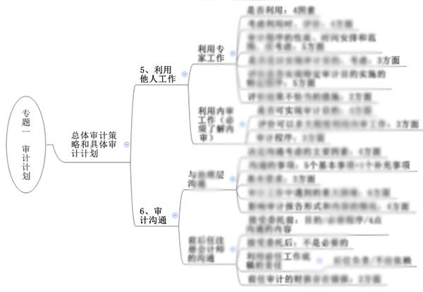 注会综合阶段备考需具备的专业知识框架-审计部分